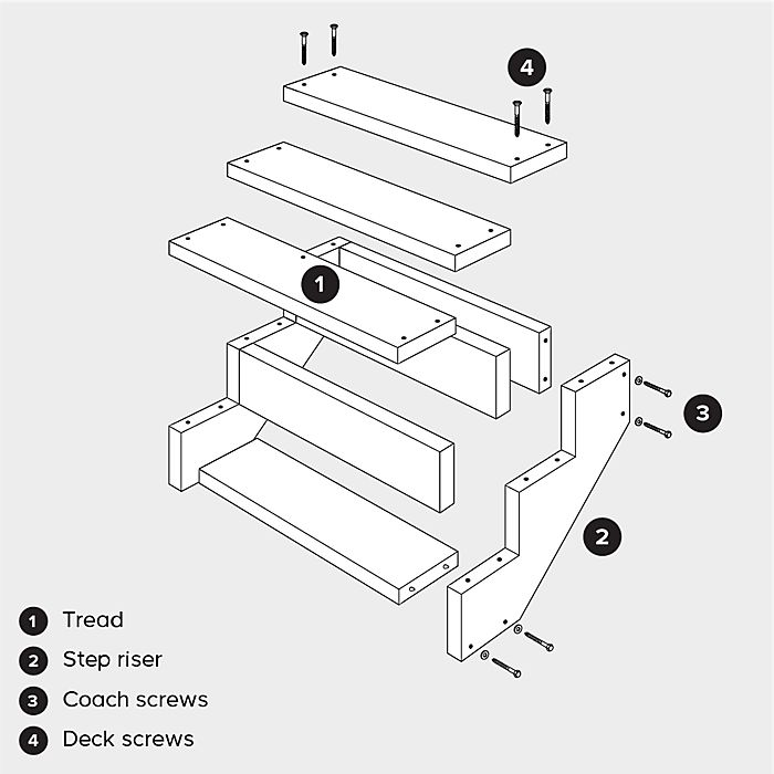adding decking steps - component parts explained