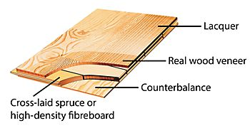 Diagram showing the three layers of real wood top layer flooring