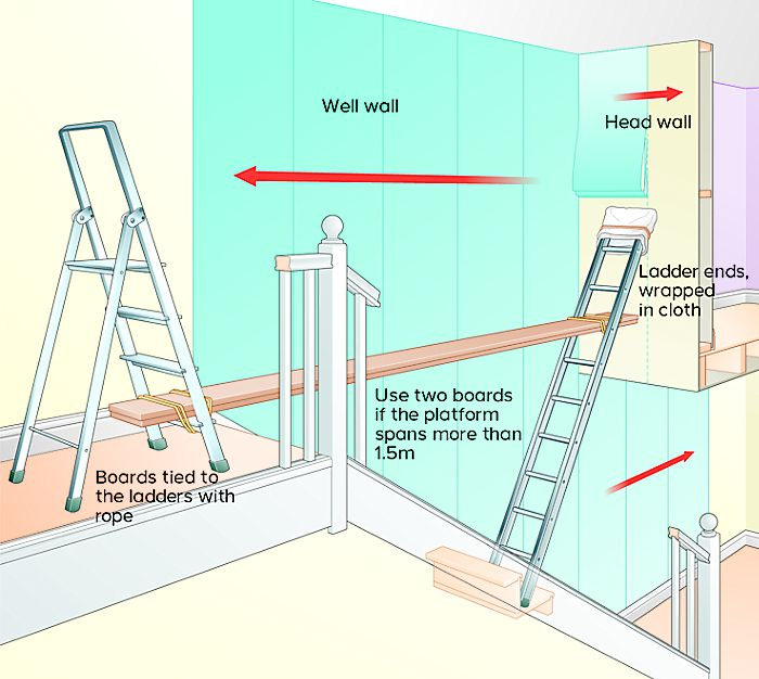 Diagram showing a platform for wallpapering stairs