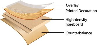 Diagram showing the four layers of laminate flooring