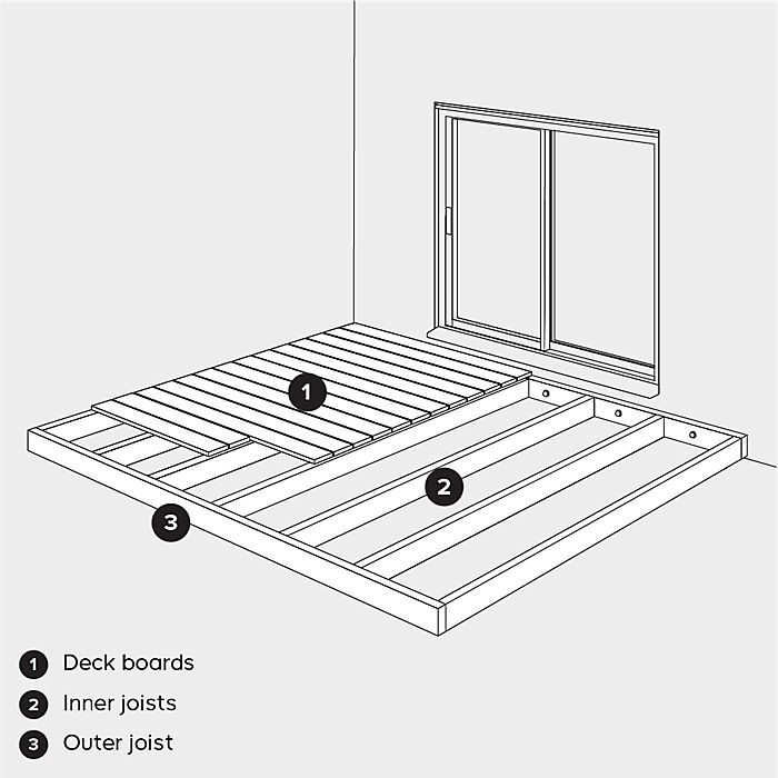 How to plan decking | Ideas & Advice | DIY at B&Q