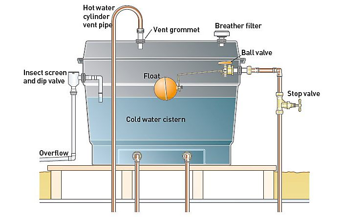 water tank diagram