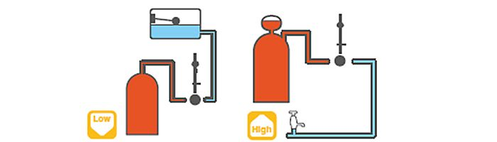 Diagram showing different water pressure systems
