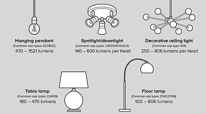 What lumen light bulb to get for each room