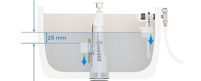 Adjust the part flush by means of the small pivoting float. The part flush water level should be 25mm below full flush level.