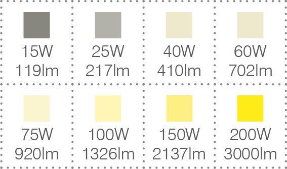 Brightness Chart. Our Light Bulbs ...