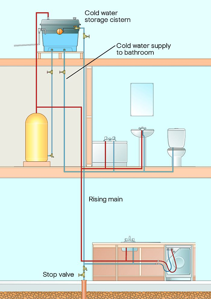 Understanding Your Water Pressure System Ideas Amp Advice