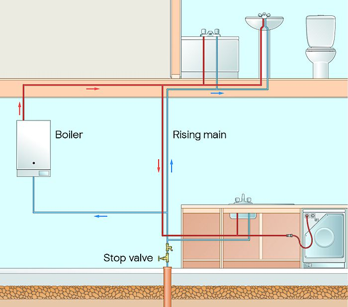Combi boiler water pressure system