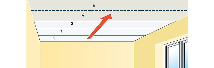 Direction of hanging lining paper on a ceiling